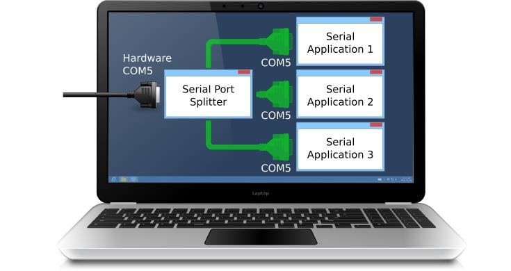 Serial Port Splitter - Case Studies - Using Serial Port